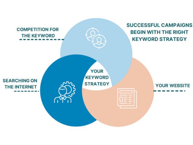 Specialising in Digital Marketing Melbourne - 8
