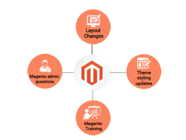 CLIENT-CENTRIC MAGENTO ECOMMERCE DEVELOPMENT AGENCY - 1