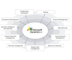 Find Microsoft Dynamics AX Jobs in Sydney - DFSM Consulting