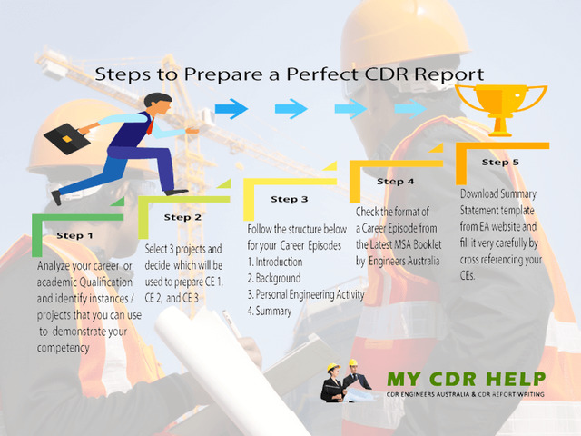 Get top-notch quality CDR reports straight from CDR experts & professionals - 1
